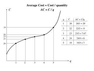 Average Cost = Cost / quantity