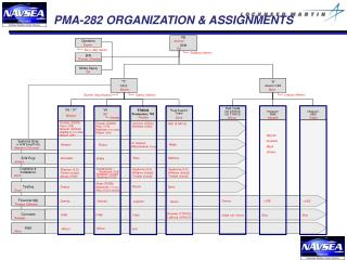 PMA-282 ORGANIZATION & ASSIGNMENTS