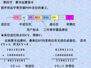 第四节    算术运算指令 程序状态字寄存器 PSW 各位的意义: