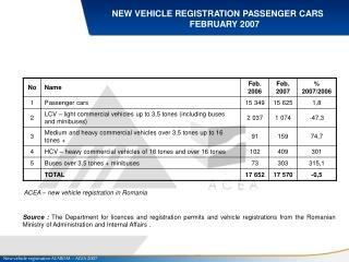 NEW VEHICLE REGISTRATION PASSENGER CARS FEBRUARY 2007