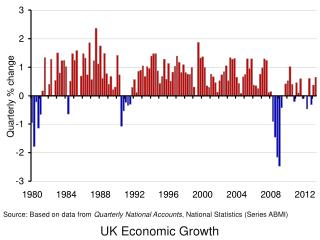 UK Economic Growth
