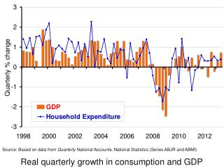 Real quarterly growth in consumption and GDP