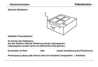 Detektorprinzipien Videokamera