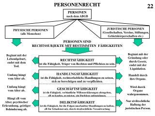 PERSONENRECHT