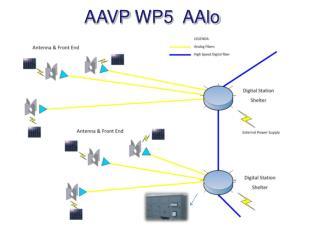 AAVP  WP5  AAlo