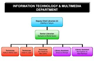 INFORMATION TECHNOLOGY & MULTIMEDIA DEPARTMENT