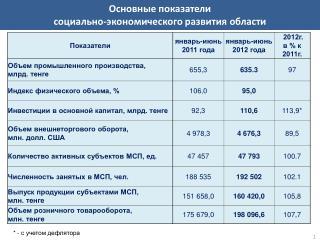 Основные показатели социально-экономического развития области