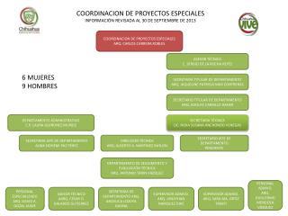 COORDINACION DE PROYECTOS ESPECIALES INFORMACIÓN REVISADA AL 30 DE SEPTIEMBRE DE 2013