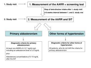 1. Measurement of the AARR = screening test
