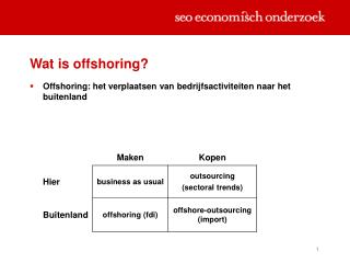 Wat is offshoring?