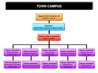 TOWN CAMPUS