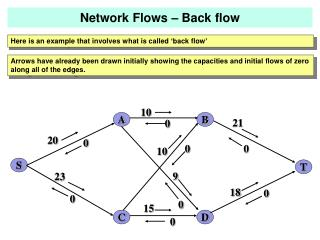 Here is an example that involves what is called 'back flow'