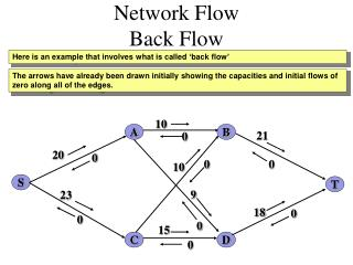Network Flow  Back Flow
