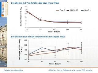 Évolution de la CV en fonction des sous-types viraux