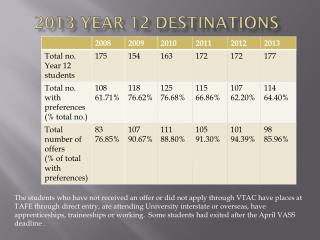 2013 Year 12 Destinations