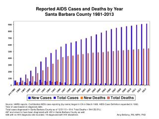 Reported AIDS Cases and Deaths by Year Santa Barbara County 1981-2013