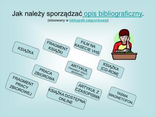 Jak należy sporządzać opis bibliograficzny . (stosowany w  bibliografii załącznikowej )