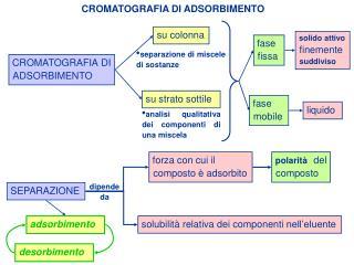 CROMATOGRAFIA DI ADSORBIMENTO