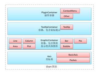 Axis 坐标系