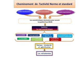 Cheminement de l'activité Norme et standard