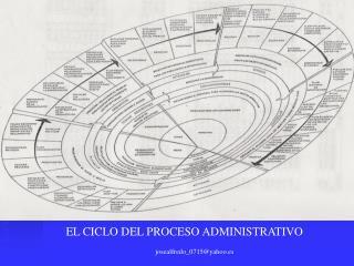 EL CICLO DEL PROCESO ADMINISTRATIVO