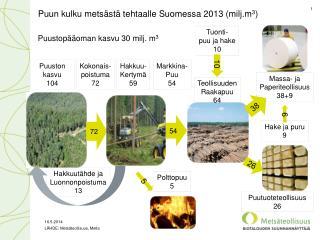 Puun kulku metsästä tehtaalle Suomessa 2013 (milj.m 3 )