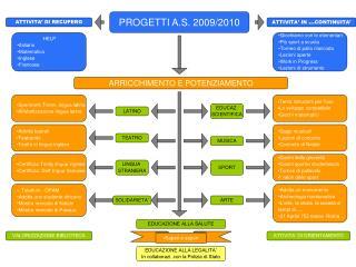 PROGETTI A.S. 2009/2010
