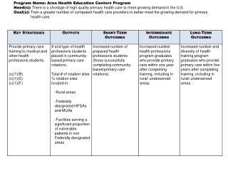 Program Name: Area Health Education Centers Program