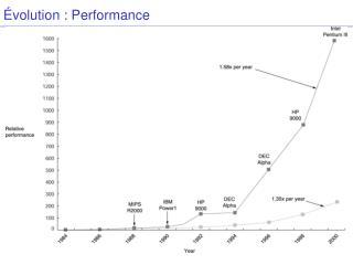 Évolution : Performance