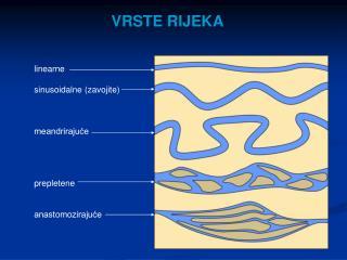 linearne sinusoidalne (zavojite) meandrirajuće prepletene anastomozirajuće