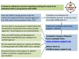 Complete usual Request for Consultation process  or discuss issue at Locality PARM with E.P.