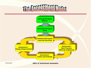 Assessment – Change &Improvement