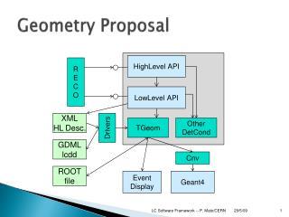 Geometry Proposal