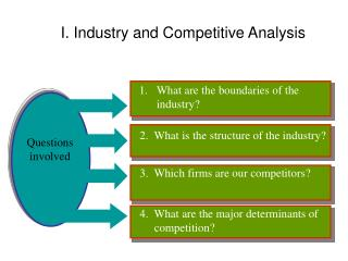 I. Industry and Competitive Analysis