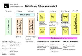 Katechese / Religionsunterricht