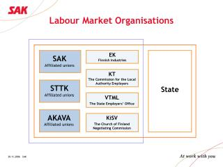 Labour Market Organisations