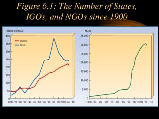 Figure 6.1: The Number of States, IGOs, and NGOs since 1900