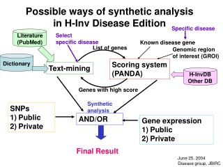Possible ways of synthetic analysis  in H-Inv Disease Edition