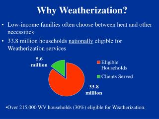 Why Weatherization?