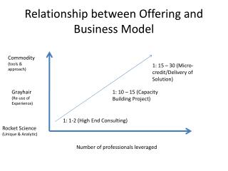 Relationship between Offering and Business Model