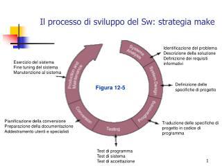 Il processo di sviluppo del Sw: strategia make