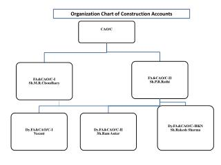 Organization Chart of Construction Accounts
