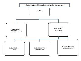 Organization Chart of Construction Accounts