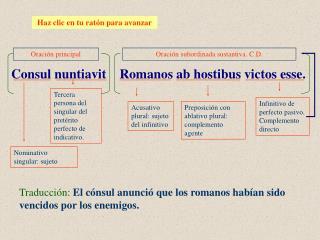 Traducción: El cónsul anunció que los romanos habían sido vencidos por los enemigos.