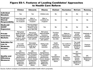 Figure ES-1. Features of Leading Candidates' Approaches to Health Care Reform
