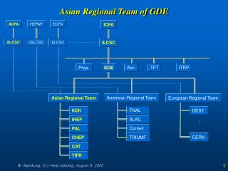 Asian Regional Team of GDE