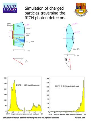 Simulation of charged particles traversing the LHCb RICH photon detectors