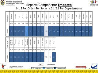 Reporte Componente  Impacto 6.1.2 Por Orden Territorial  - 6.1.2.1 Por Departamento