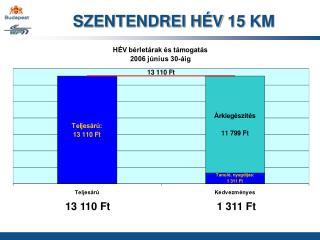SZENTENDREI HÉV 15 KM