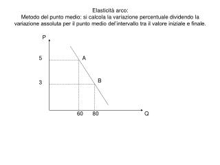 Elasticità puntuale: Punto iniziale A  Punto finale B punto iniziale B punto finale A